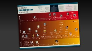 ALL ARGENTINE PRESIDENTS