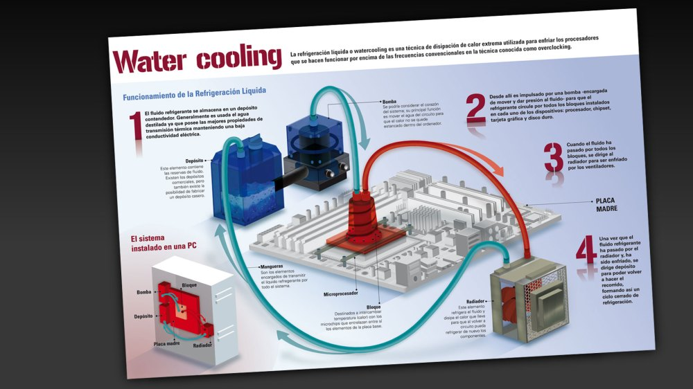 INFO_watercooling