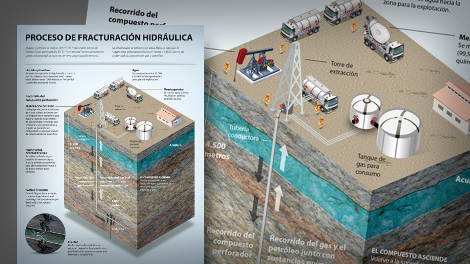 Hydraulic Fracturing Process (National Geographic Argentina)