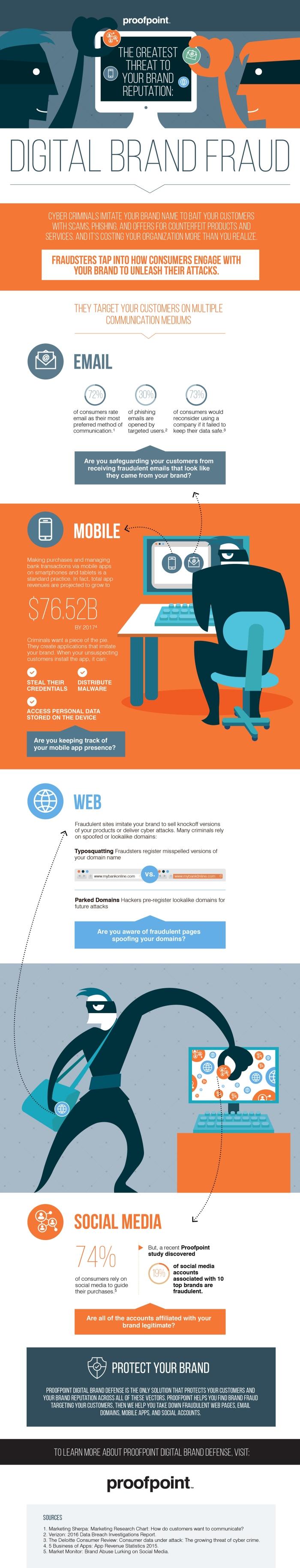 Digital_Brand_Defense_Infographic_Final